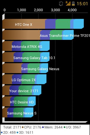 Diel Zen Android 4.1.4 Quadrand results